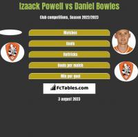 Izaack Powell vs Daniel Bowles h2h player stats