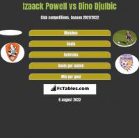 Izaack Powell vs Dino Djulbic h2h player stats