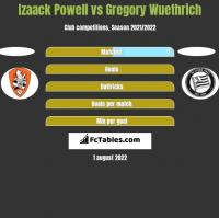 Izaack Powell vs Gregory Wuethrich h2h player stats