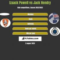 Izaack Powell vs Jack Hendry h2h player stats