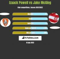 Izaack Powell vs Jake McGing h2h player stats