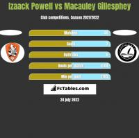 Izaack Powell vs Macauley Gillesphey h2h player stats