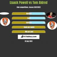 Izaack Powell vs Tom Aldred h2h player stats