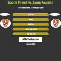 Izaack Powell vs Aaron Reardon h2h player stats