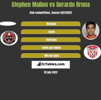 Stephen Mallon vs Gerardo Bruna h2h player stats