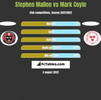 Stephen Mallon vs Mark Coyle h2h player stats