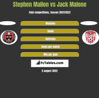 Stephen Mallon vs Jack Malone h2h player stats