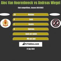Alec Van Hoorenbeeck vs Andreas Wiegel h2h player stats