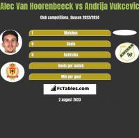 Alec Van Hoorenbeeck vs Andrija Vukcevic h2h player stats