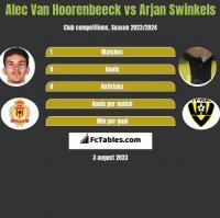 Alec Van Hoorenbeeck vs Arjan Swinkels h2h player stats