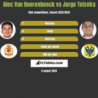 Alec Van Hoorenbeeck vs Jorge Teixeira h2h player stats