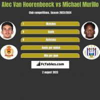Alec Van Hoorenbeeck vs Michael Murillo h2h player stats