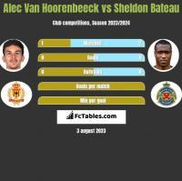 Alec Van Hoorenbeeck vs Sheldon Bateau h2h player stats