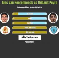 Alec Van Hoorenbeeck vs Thibault Peyre h2h player stats