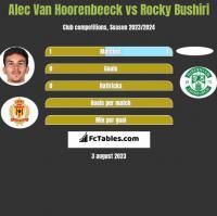 Alec Van Hoorenbeeck vs Rocky Bushiri h2h player stats