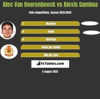 Alec Van Hoorenbeeck vs Alexis Gamboa h2h player stats