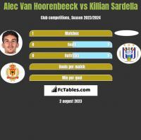 Alec Van Hoorenbeeck vs Killian Sardella h2h player stats