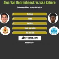 Alec Van Hoorenbeeck vs Issa Kabore h2h player stats