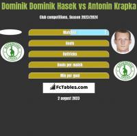 Dominik Dominik Hasek vs Antonin Krapka h2h player stats