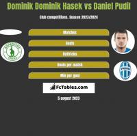 Dominik Dominik Hasek vs Daniel Pudil h2h player stats