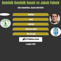 Dominik Dominik Hasek vs Jakub Fulnek h2h player stats