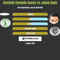 Dominik Dominik Hasek vs Jakub Rada h2h player stats