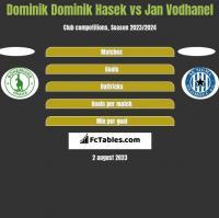Dominik Dominik Hasek vs Jan Vodhanel h2h player stats