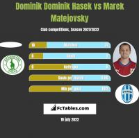 Dominik Dominik Hasek vs Marek Matejovsky h2h player stats