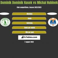 Dominik Dominik Hasek vs Michal Hubinek h2h player stats
