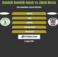 Dominik Dominik Hasek vs Jakub Necas h2h player stats