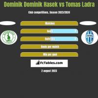Dominik Dominik Hasek vs Tomas Ladra h2h player stats