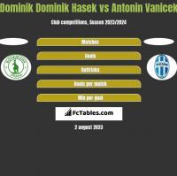 Dominik Dominik Hasek vs Antonin Vanicek h2h player stats