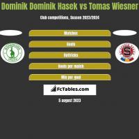 Dominik Dominik Hasek vs Tomas Wiesner h2h player stats