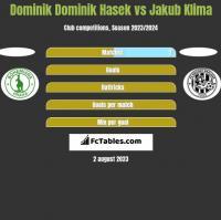Dominik Dominik Hasek vs Jakub Klima h2h player stats