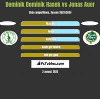 Dominik Dominik Hasek vs Jonas Auer h2h player stats