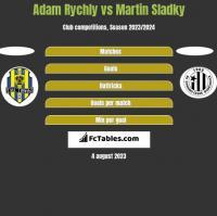 Adam Rychly vs Martin Sladky h2h player stats