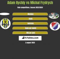 Adam Rychly vs Michal Frydrych h2h player stats