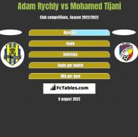 Adam Rychly vs Mohamed Tijani h2h player stats