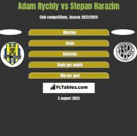 Adam Rychly vs Stepan Harazim h2h player stats