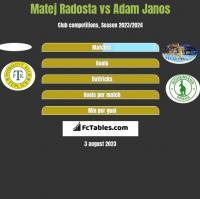 Matej Radosta vs Adam Janos h2h player stats