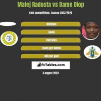 Matej Radosta vs Dame Diop h2h player stats