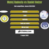 Matej Radosta vs Daniel Holzer h2h player stats