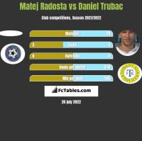 Matej Radosta vs Daniel Trubac h2h player stats