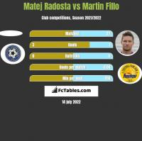 Matej Radosta vs Martin Fillo h2h player stats