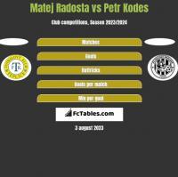 Matej Radosta vs Petr Kodes h2h player stats