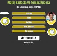 Matej Radosta vs Tomas Kucera h2h player stats