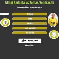 Matej Radosta vs Tomas Vondrasek h2h player stats