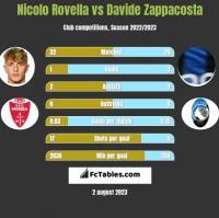Nicolo Rovella vs Davide Zappacosta h2h player stats