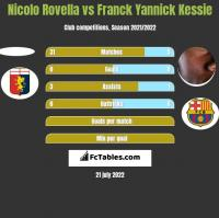 Nicolo Rovella vs Franck Yannick Kessie h2h player stats