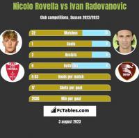 Nicolo Rovella vs Ivan Radovanovic h2h player stats